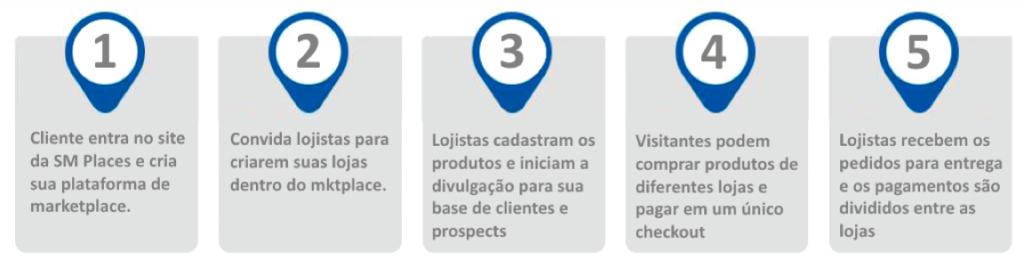 Funcionalidades marketplace