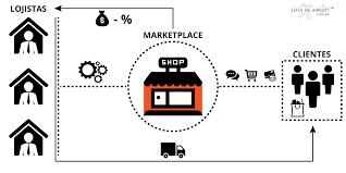Os desafios de criar um Marketplace de Nicho